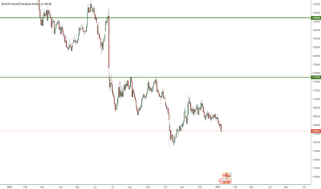 GBPCAD: short if 1,88805