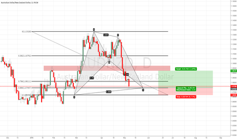 AUDNZD: Harmonic patterns AUDNZD