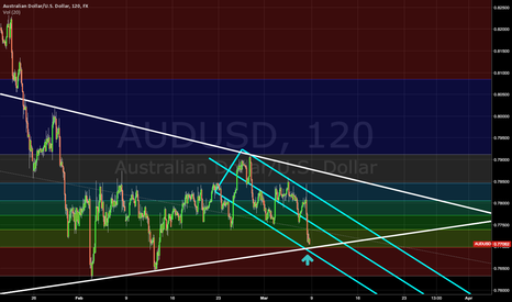 AUDUSD: MAJOR AUDUSD UPCOMING SUPPORT