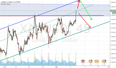 XAUUSD: the continuation of previous chart