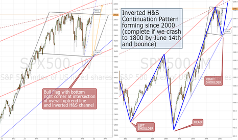 SPX500: Potential 15% Correction within Days for the S&P