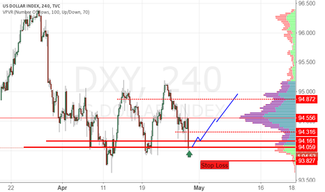 DXY: DXY buy zone 94.06