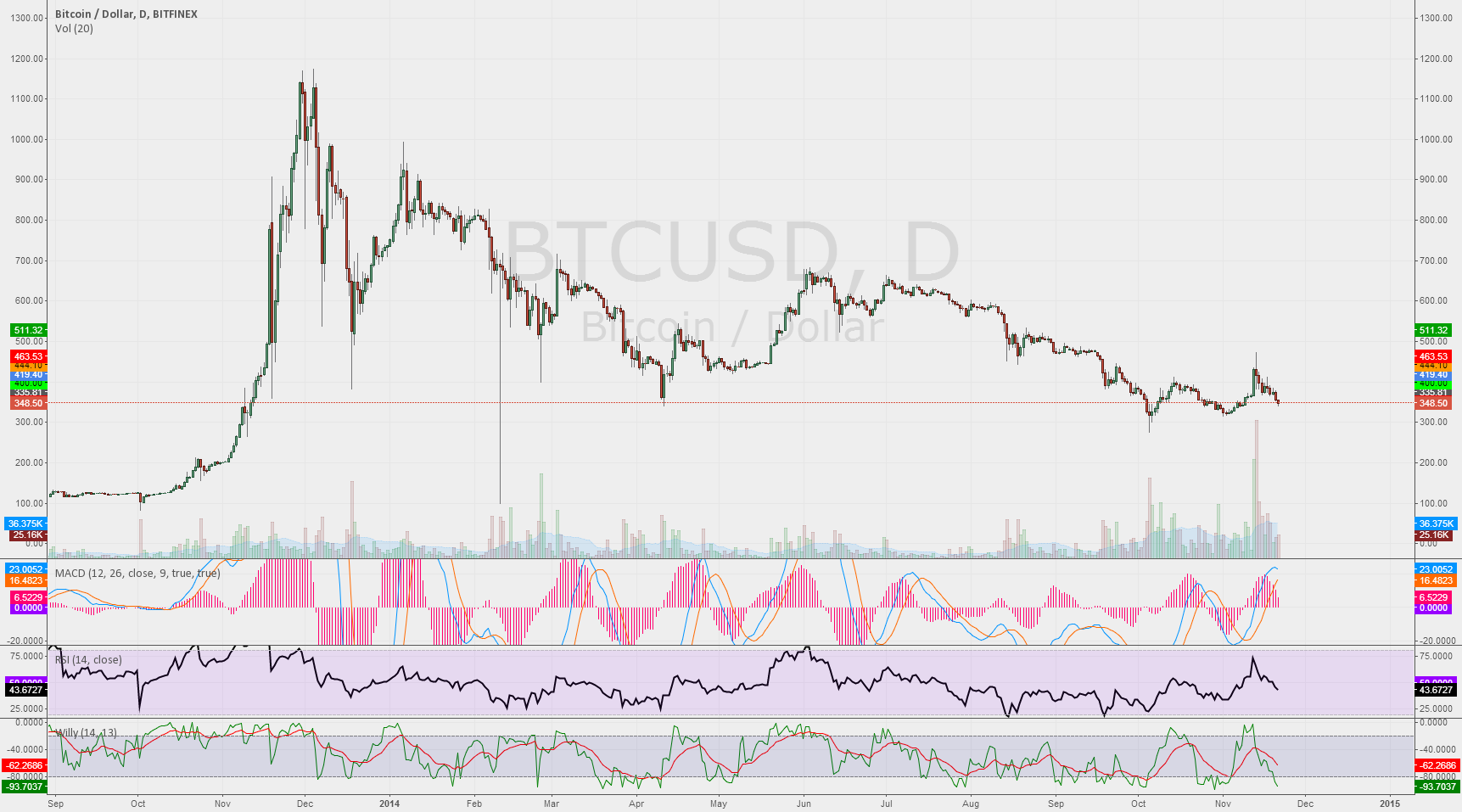 Amazing similarity between H1 and Daily charts #BTC #Bitfinex