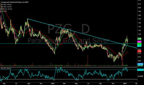 PZG: $PZG Big trend break