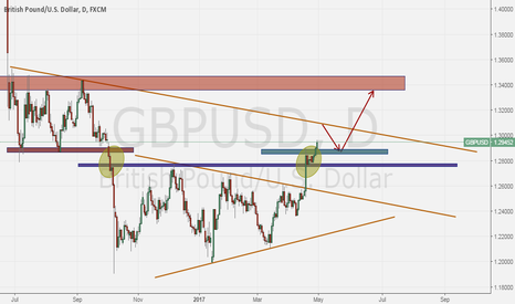 GBPUSD: GBPUSD is now ready to rally ?