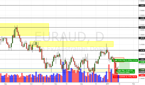 EURAUD: EUR/AUD Daily Update (14/1/17)