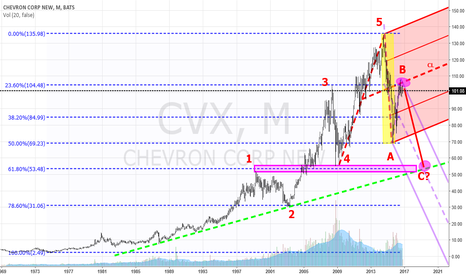CVX: An attempt to see Chevron in big Picture