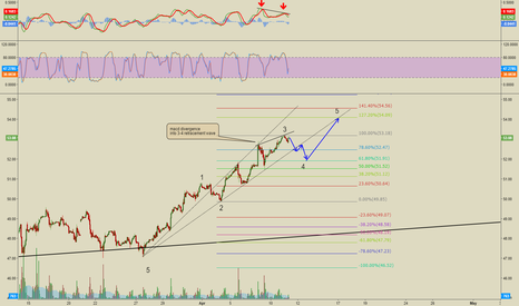 USOIL: Crude Oil: 3-4 wave into fifth wave