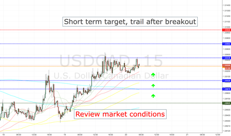 USDCAD: USDCAD LONG ENTRY LEVELS, TOKYO SESSION ONLY