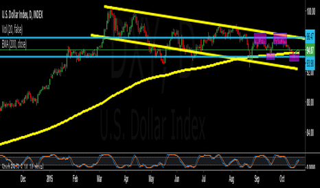 DXY: U.S. Dollar in Range Play...Until FOMC ?