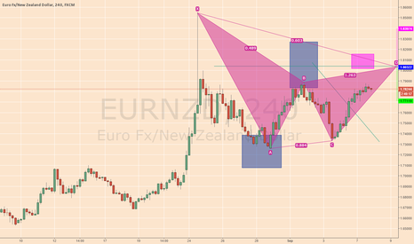 EURNZD: EURNZD 4 hr Harmonic Pattern chart with sell opportunity