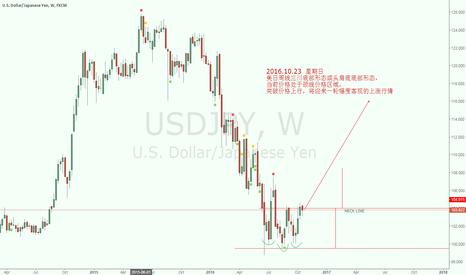 USDJPY: A USDJPY's head shoulders BTM pattern to upward price in Weekly