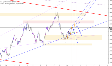 EURAUD: EURAUD - some more up? (or down)