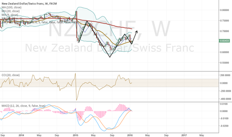 NZDCHF: Trade of the day. Buy NZDCHF. Inverse head and shoulders