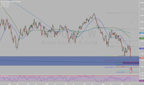 GBPUSD: Sterling will decide here!