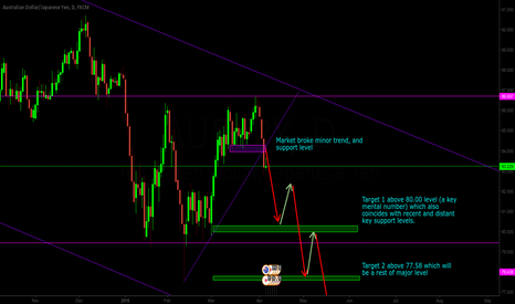 AUDJPY: AUDJPY Preparing For a Trip Down Under