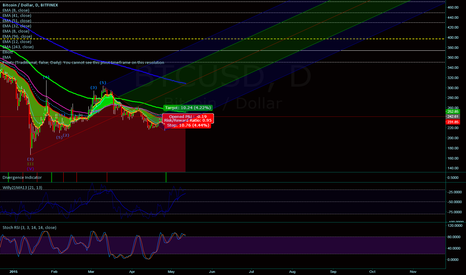 BTCUSD: Bitcoin Channels on the longer timeframes