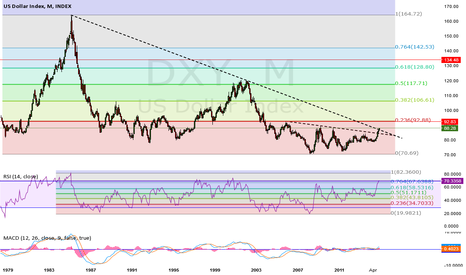 DXY: 29 Year Trend Line Break