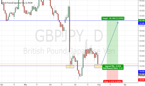 GBPJPY: Structure trade idea GBPJPY