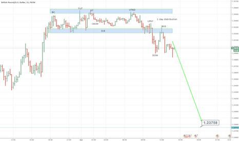 GBPUSD: 1-day potential distribution GBP/USD, bearish view !!!