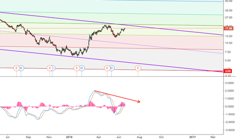X: X sell - Tgt 3,69