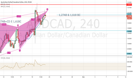 AUDCAD: BEARISY BUTTERFLY ON AUDCAD