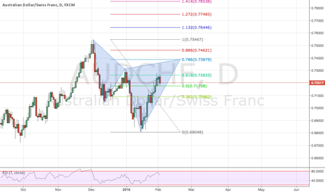 AUDCHF: AUDCHF, bearish Cypher pattern on Daily is about to complete