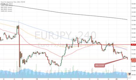 EURJPY: ユーロ円は直近のレンジ下辺ブレイクで売っていきましょう
