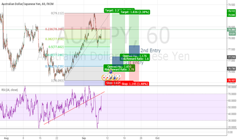 AUDJPY: AudJpy Double Bottom H1