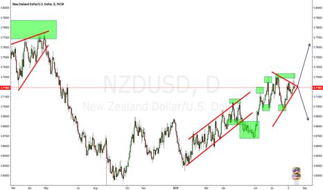 NZDUSD: NZDUSD divergence...