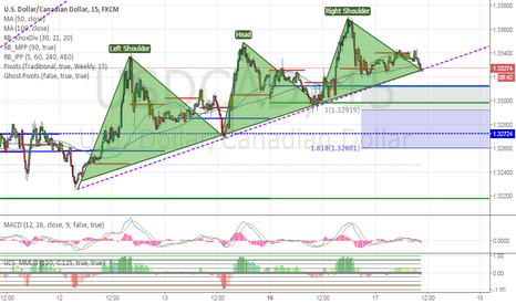USDCAD: USDCAD short expected