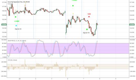 EURJPY: EURJPY New signal #10 - Sell now
