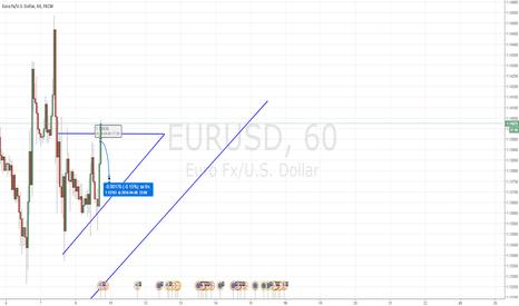 EURUSD: На часовом тф формируется треугольник. Ожидаю отскок к линии.