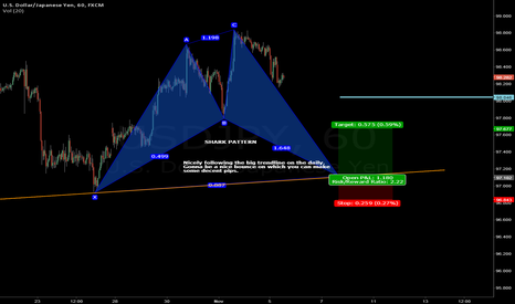 USDJPY: UJ Shark Pattern
