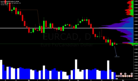 EURCAD: Recording purposes