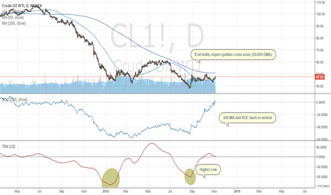 CL1!: Oil will rebound sooner than later. (Long Term)