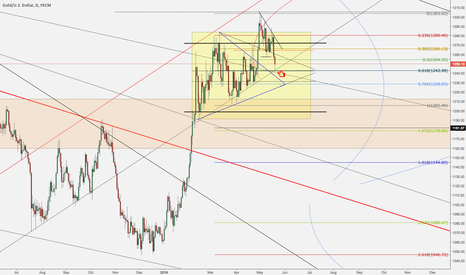 XAUUSD: Gold Update - Buying Dips