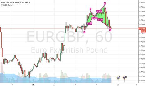 EURGBP: Shark pattern, EUR GBP 1 hour Chart