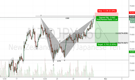 NZDJPY: NZDJPY 1H Chart.Bearish Bat Pattern