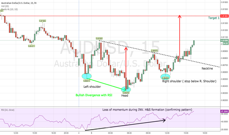 AUDUSD: Long AUDUSD Inverse Head & Shoulders 15 min