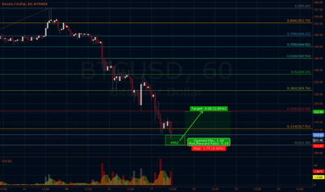 BTCUSD: Stop hunt at strong midterm support level + lift off