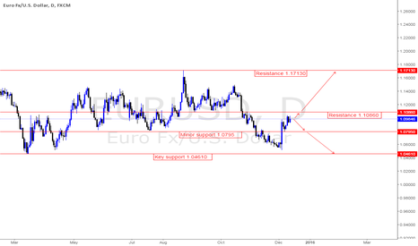 EURUSD: Initial outlook for this week is positive