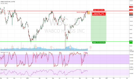 WBC: Engulfing from resistance & bearish divergence