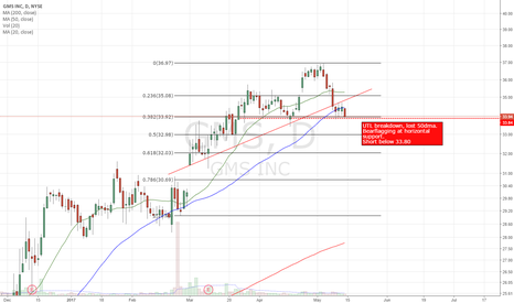 GMS: Trade plan