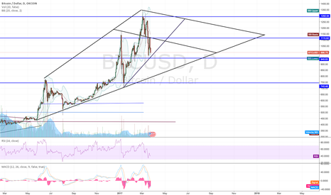 BTCUSD: how will btc perform?