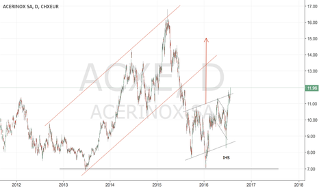 ACX: ACERINOX