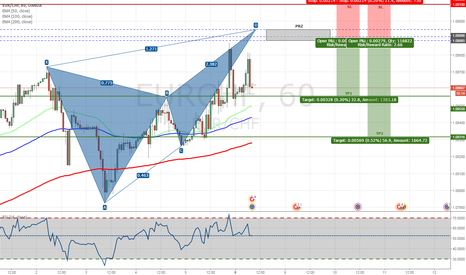 EURCHF: EURCHF - Bearish Butterfly Pattern on H1 Chart