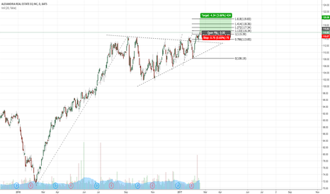 ARE: LONG ARE ON THE TRIANGLE BREAKOUT