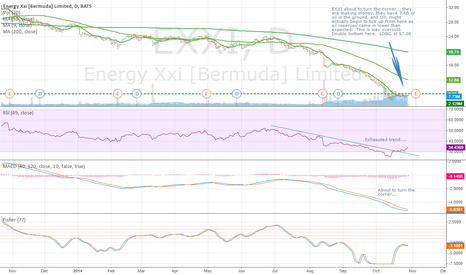 EXXI: EXXI is oversold... oil inventories are down...