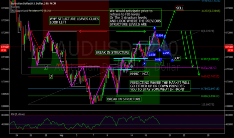 AUDUSD: STRUCTURE - TREND - PATTERN - PRICE ACTION TRADERS SIMILARITIES